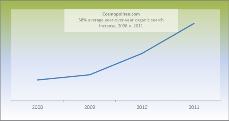 58% average year-over-year organic search increase, 2008 v. 2011
