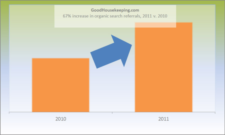 67% increase in organic search referrals, 2011 v. 2010