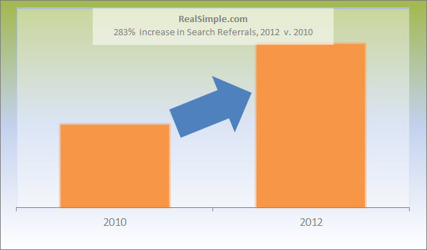Real Simple Case Study SEO Growth