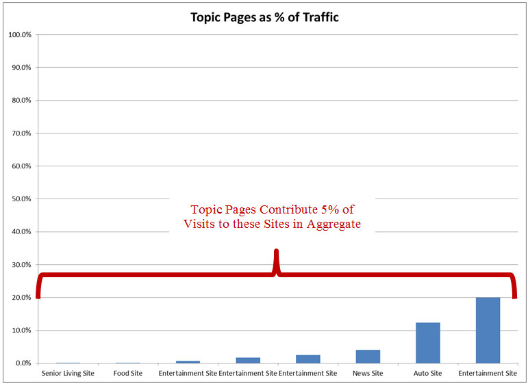 Topic Pages Percentage of Traffic Chart