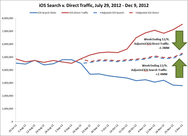 Adjusted iOS 6 Search Traffic and Direct Data