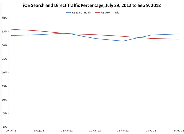 iOS 6 Search and Direct Traffic Percentage