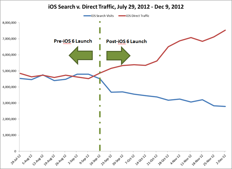 iOS Search v. Direct Traffic, Jul 29 - Dec 9
