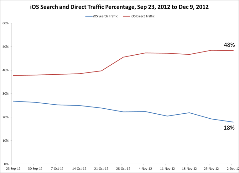 iOS Search and Direct Traffic Percentage, post iOS 6 launch