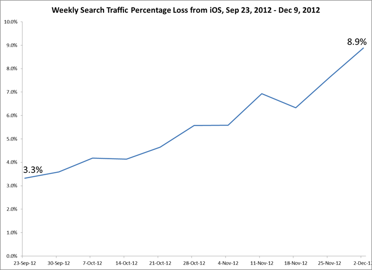 9% weekly search traffic loss from iOS