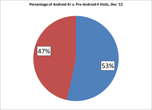 Android 4+ generates the majority of all Android Traffic