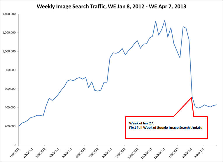 Image search chart - decline after the new interface