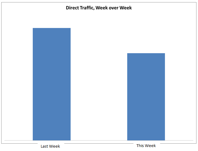 Direct Traffic Decline from iOS 6 and Android Search Recovery
