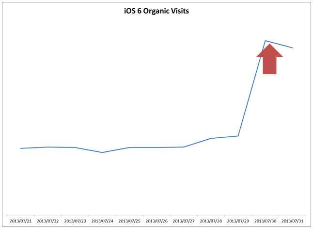 iOS 6 Search Traffic Recovery