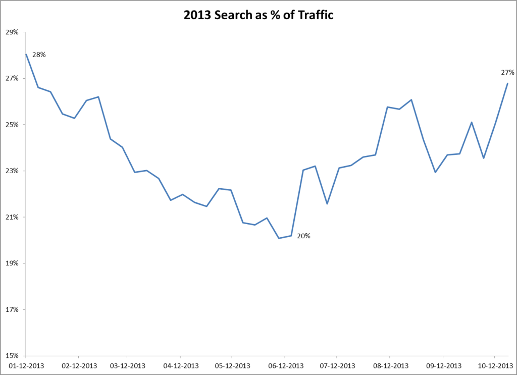 2013-search-traffic-percentage