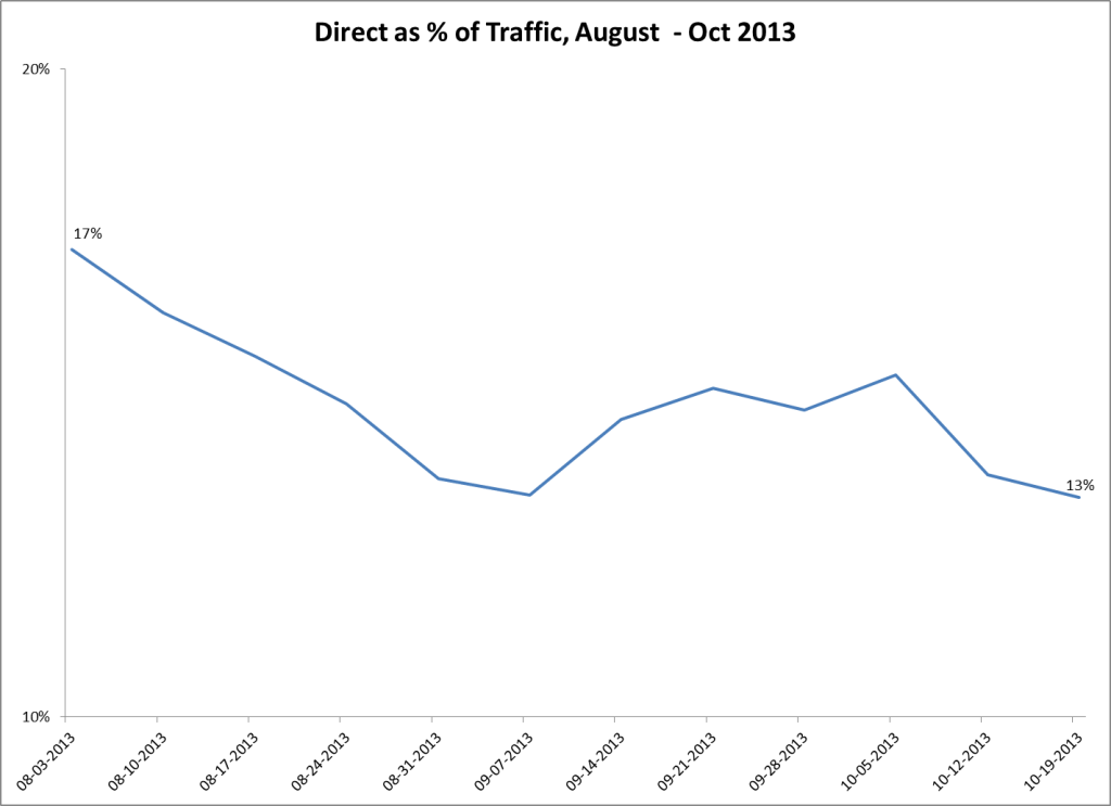 direct-as-percentage-traffic-august-october
