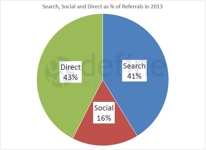 Define Media Group - search-social-pie-chart