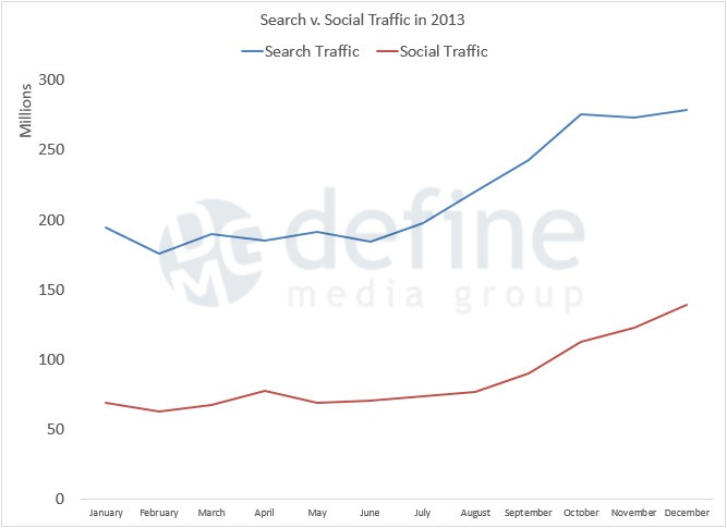 Define Media Group - search-social-traffic-2013-trended