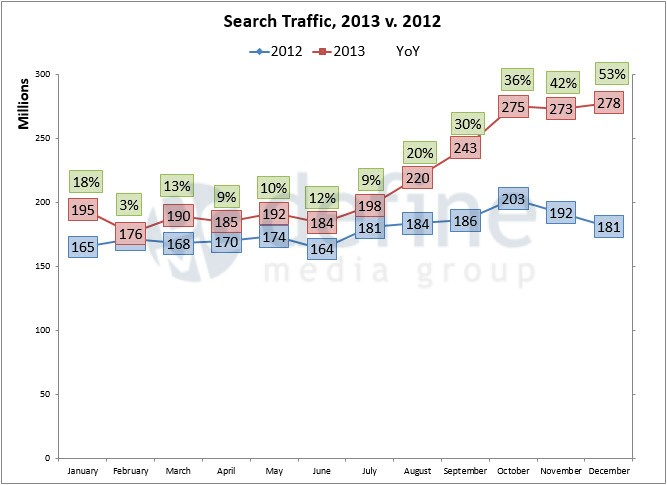 Define Media Group - search-traffic-2013-trended