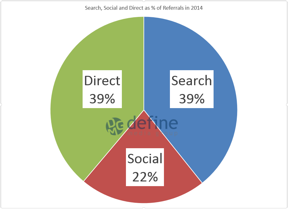 Search, Social and Direct Percentage of Traffic