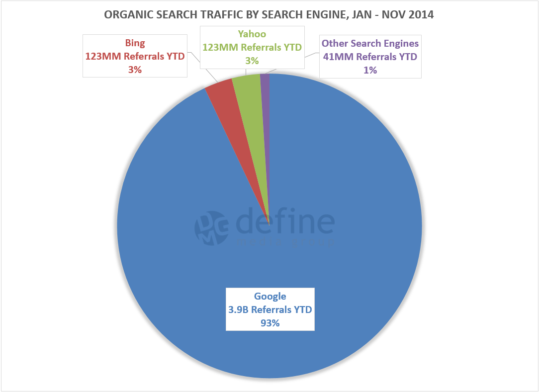 fb-2-search-engine-pie-chart