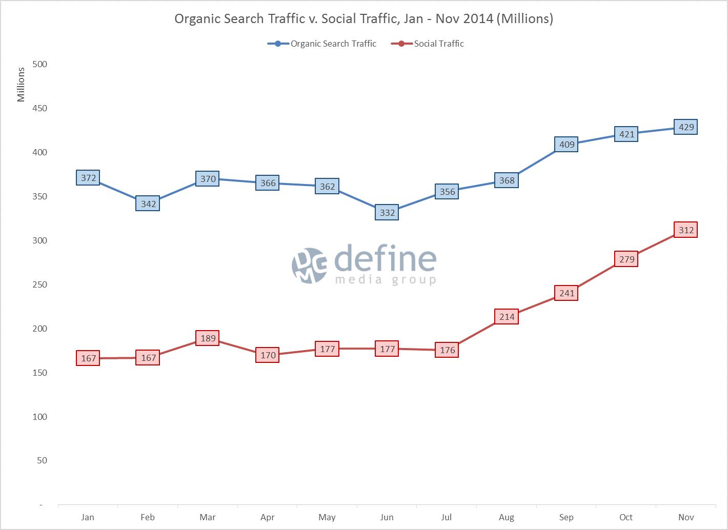 fb-4-organic-v-social-traffic