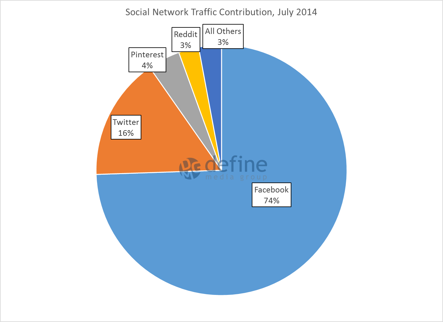 fb-7-social-network-contribution-july-14