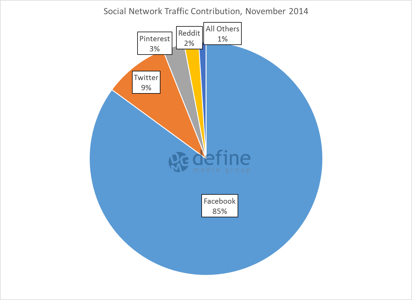 fb-8-social-network-contribution-nov-14