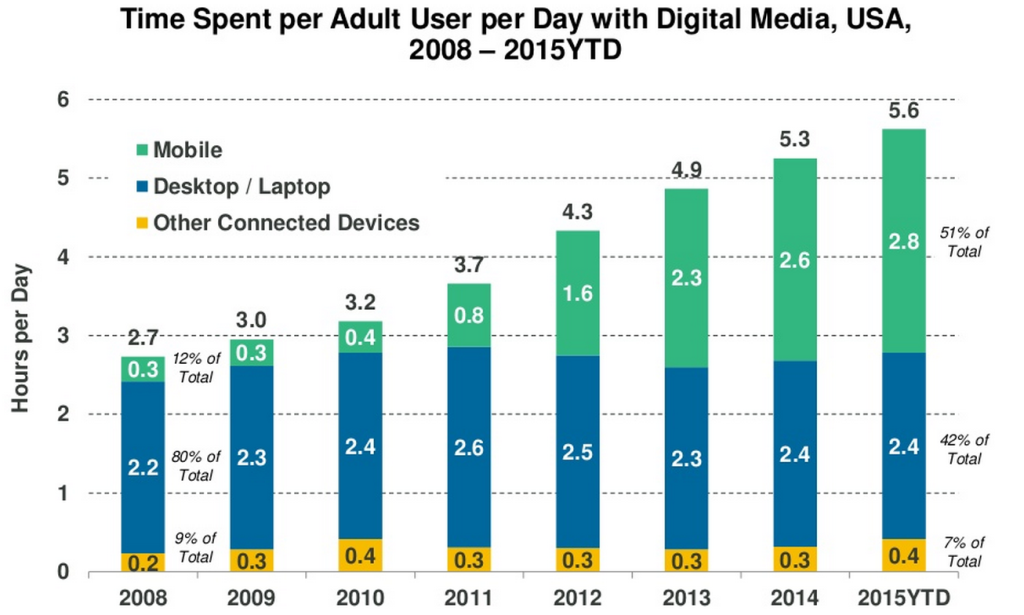 Mary Meeker's Internet Trends 2015 - Mobile Usage per Day