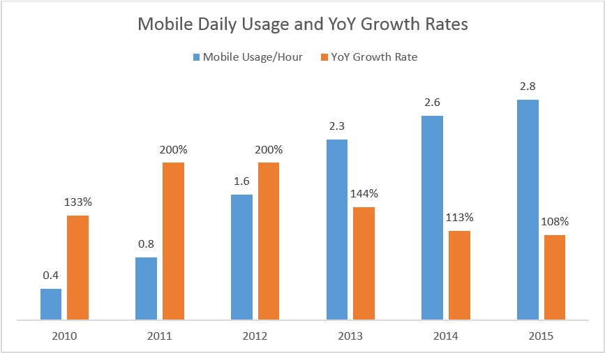 Mobile Growth Rates from Mary Meeker's 2015 Internet Trends Deck