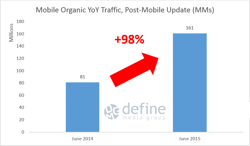 Mobile Organic Traffic, Post-Mobile Update