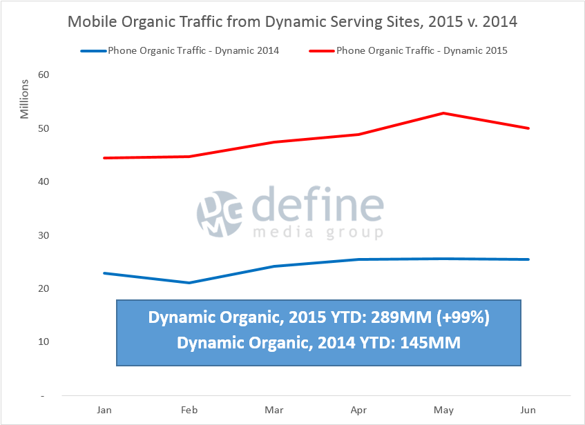 Mobile Organic Traffic from Dynamic Service URLs